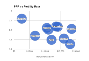 PPP vs Fertility Rate